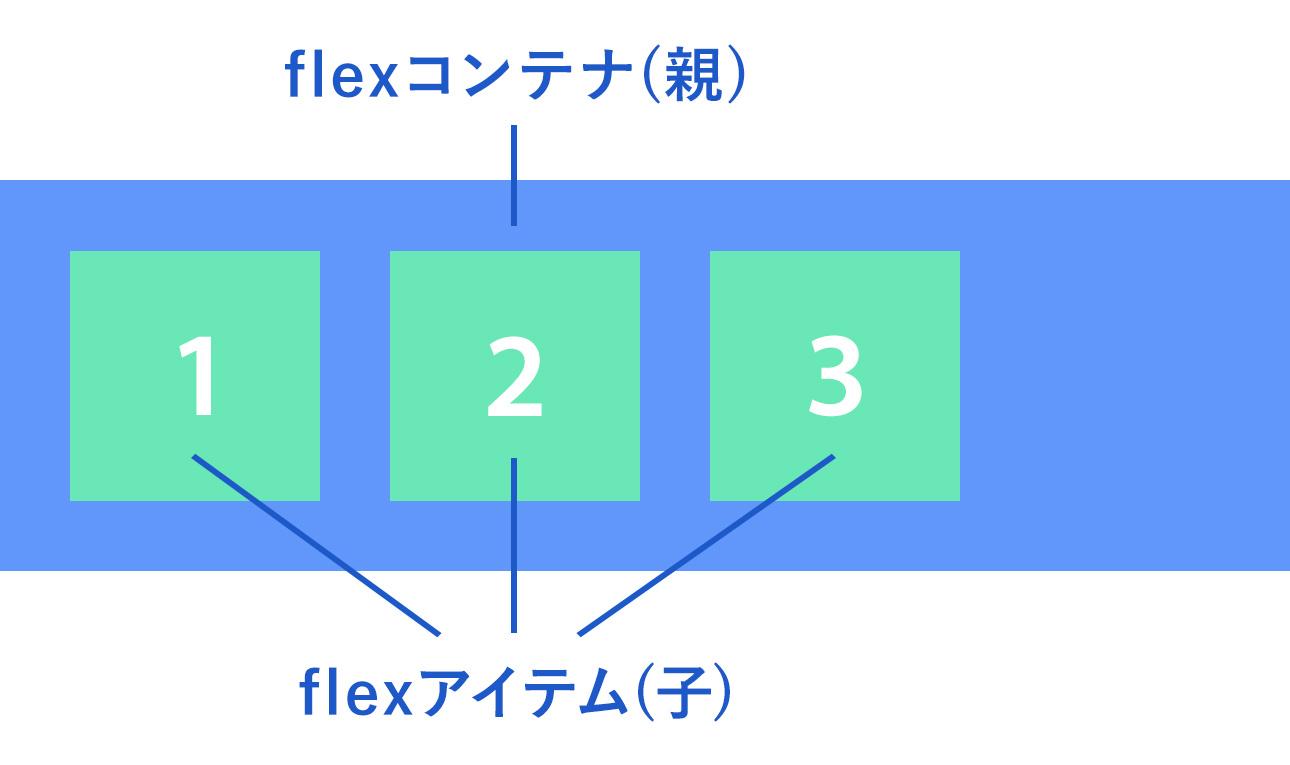 flexboxのプロパティ一覧