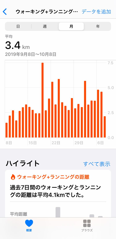 iPhone ヘルスケア:ウォーキング