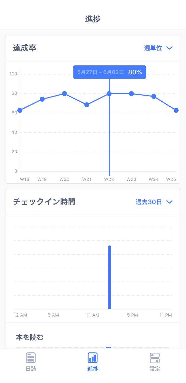 Habitify - 全体の習慣の進捗データを確認する