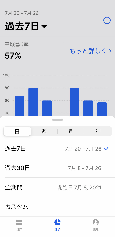 Habitify - 全体の習慣の進捗データを確認する(期間の変更)