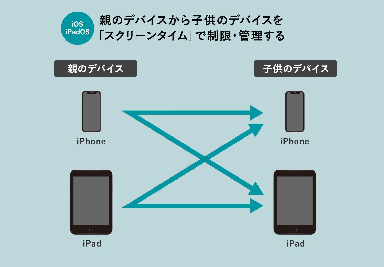 親のiPhone/iPadから子供のiPhone/iPadを「スクリーンタイム」を使って制限・管理する