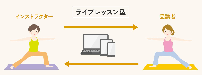 ライブレッスン型 オンラインフィットネス・オンラインヨガ