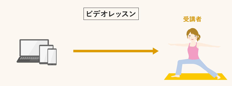 SOELU(ソエル)のビデオレッスン