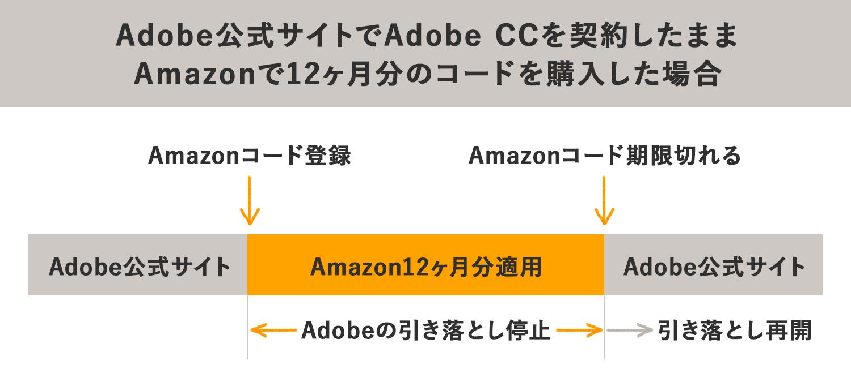 Adobe公式サイトでAdobe CCを契約したまま Amazonで12ヶ月分のコードを購入した場合