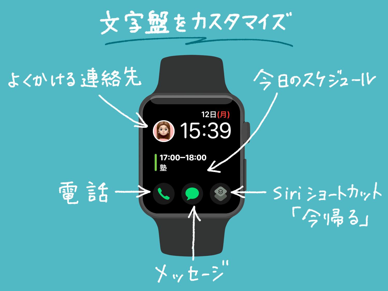 子供やシニアが使いやすいようにApple Watchの文字盤をカスタマイズする