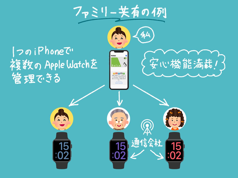 「ファミリー共有設定」を使って、1台のiPhoneで複数のApple Watchを設定・管理する