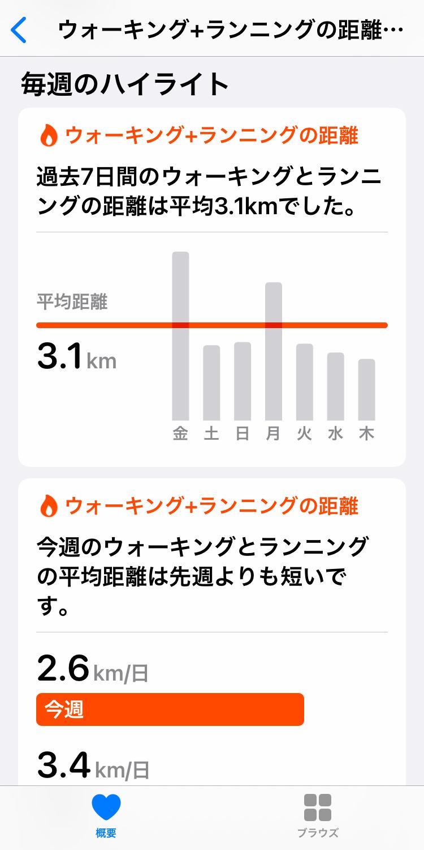 iPhone「ヘルスケア」アプリでデータのハイライトを確認する